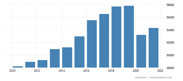 iceland gdp per capita constant 2000 us dollar wb data