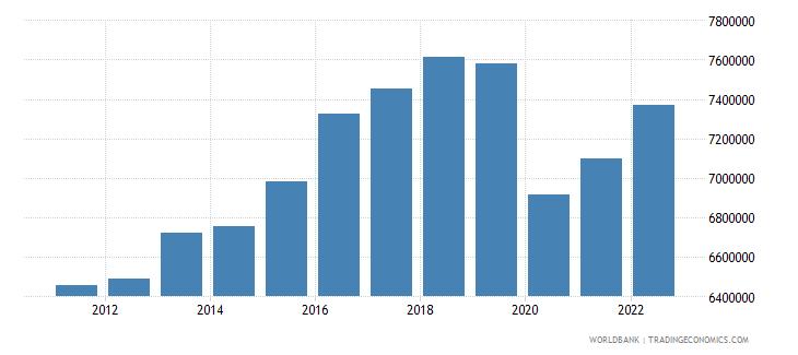 iceland gdp per capita constant lcu wb data