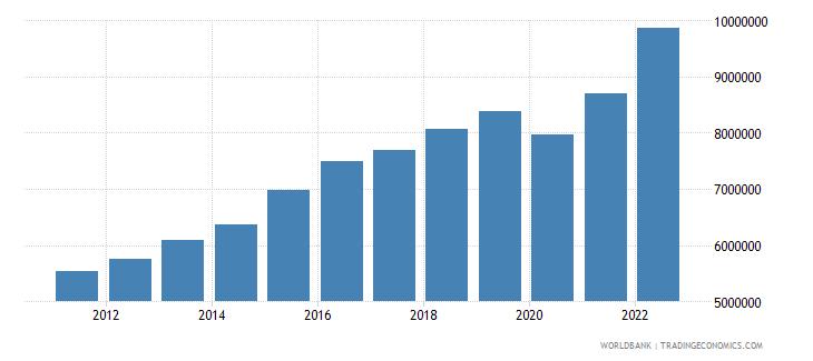 iceland gdp per capita current lcu wb data