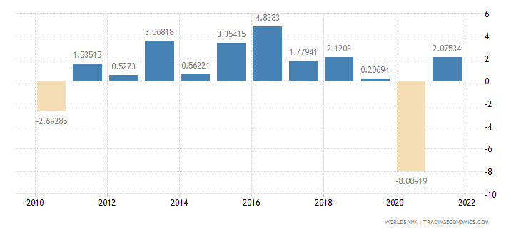 iceland gdp per capita growth annual percent wb data