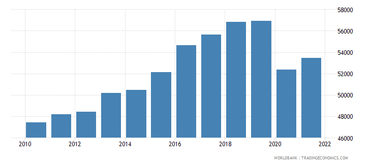 iceland gdp per capita ppp constant 2005 international dollar wb data