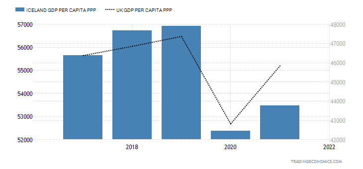 Iceland GDP per capita PPP