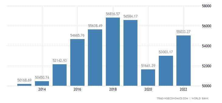 Iceland GDP per capita PPP