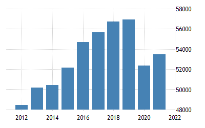 Iceland Gdp Per Capita Ppp 1990 2019 Data 2020 2022 Forecast Historical Chart