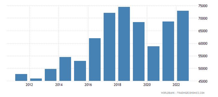 iceland gdp per capita us dollar wb data