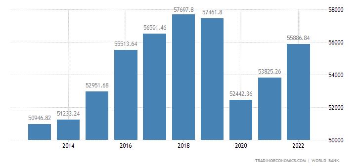 Iceland GDP per capita