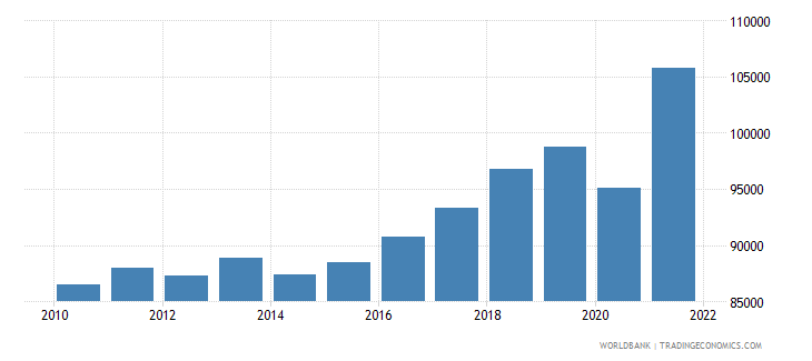 iceland gdp per person employed constant 1990 ppp dollar wb data