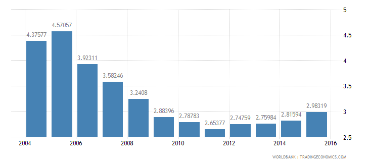 iceland gdp per unit of energy use constant 2005 ppp dollar per kg of oil equivalent wb data