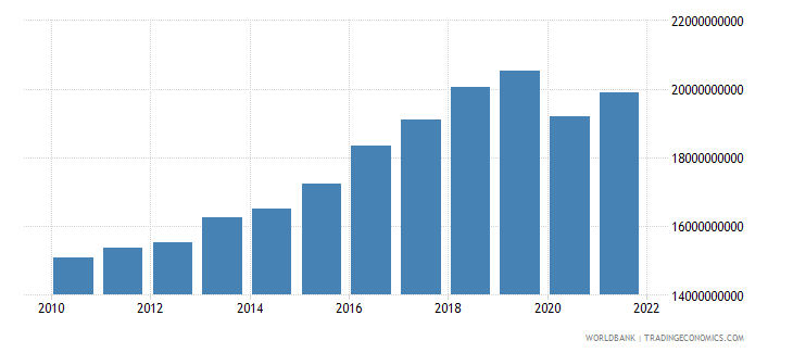 iceland gdp ppp constant 2005 international dollar wb data