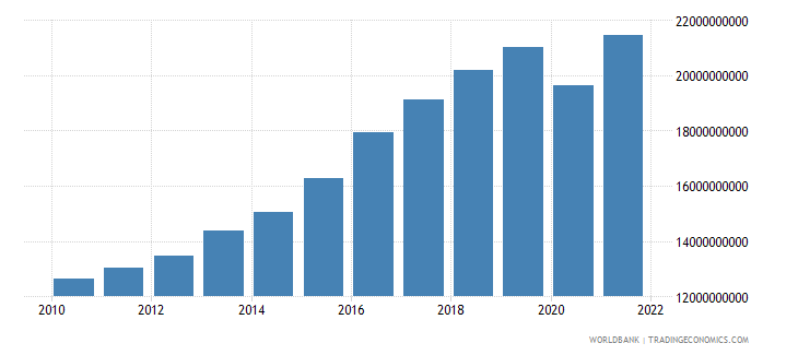 iceland gdp ppp us dollar wb data