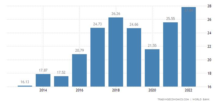 Iceland GDP
