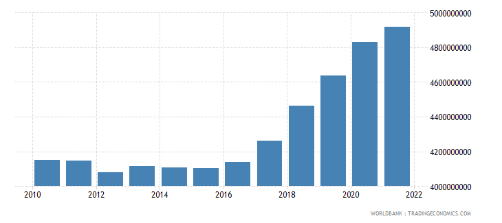 iceland general government final consumption expenditure constant 2000 us dollar wb data