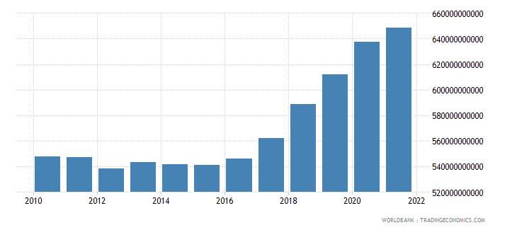 iceland general government final consumption expenditure constant lcu wb data