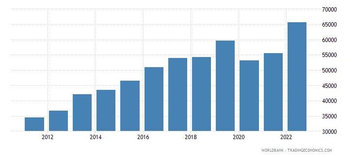 iceland gni per capita ppp us dollar wb data