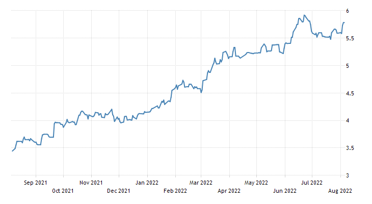 Iceland Government Bond 10y