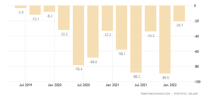 Iceland Government Budget Value