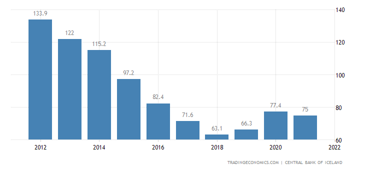 Iceland Government Debt to GDP