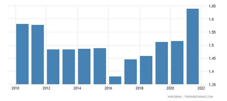 iceland government effectiveness estimate wb data