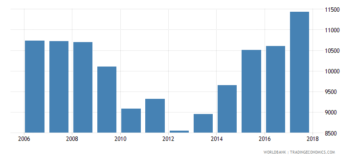 iceland government expenditure per secondary student constant ppp$ wb data