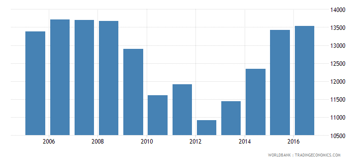 iceland government expenditure per secondary student constant us$ wb data