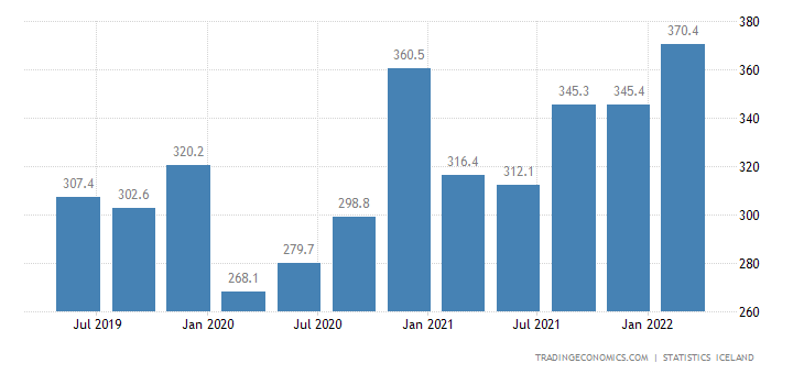 Iceland Government Revenues