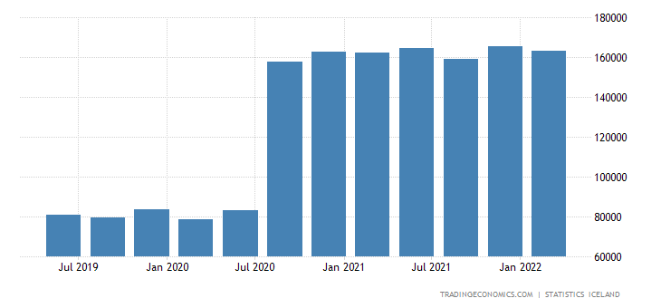 Iceland Government Spending
