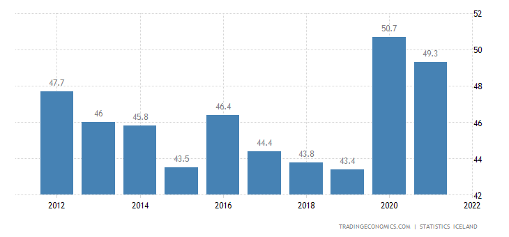 Iceland Government Spending to GDP