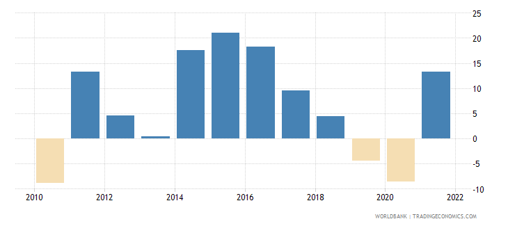 iceland gross capital formation annual percent growth wb data
