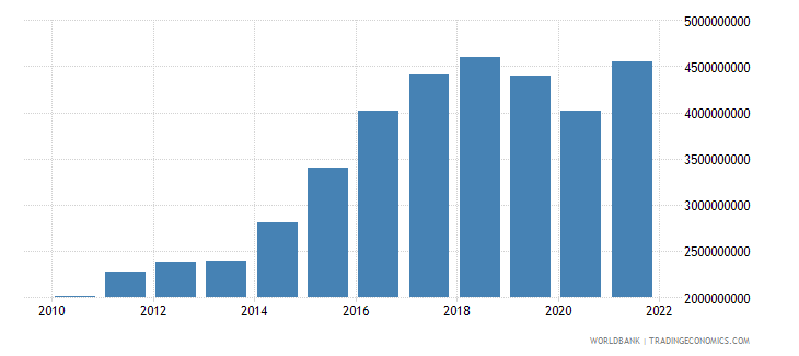 iceland gross capital formation constant 2000 us dollar wb data