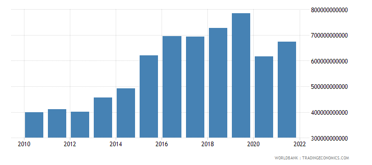 iceland gross domestic savings current lcu wb data