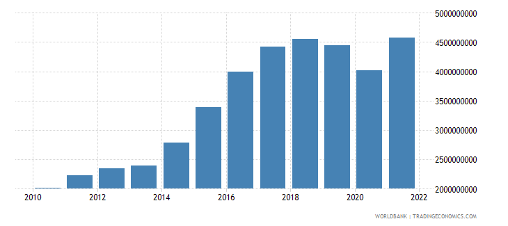 iceland gross fixed capital formation constant 2000 us dollar wb data