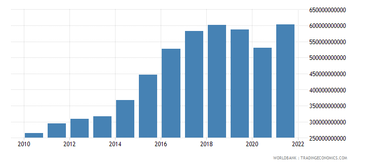 iceland gross fixed capital formation constant lcu wb data