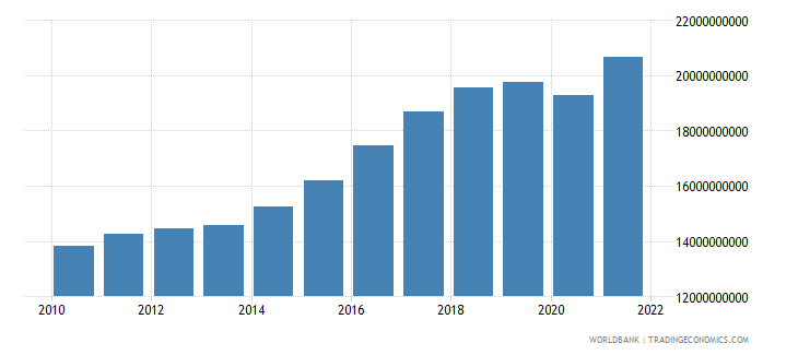 iceland gross national expenditure constant 2005 us$ wb data