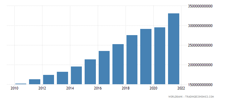 iceland gross national expenditure current lcu wb data