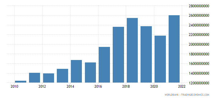 iceland gross national expenditure us dollar wb data