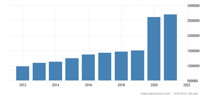 Iceland Gross National Income