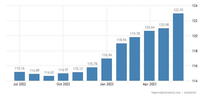 Iceland Harmonised Consumer Prices