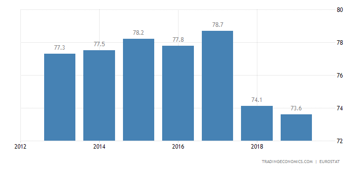 Iceland Home Ownership Rate