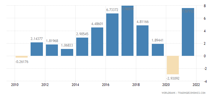 iceland household final consumption expenditure annual percent growth wb data