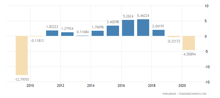 iceland household final consumption expenditure per capita growth annual percent wb data