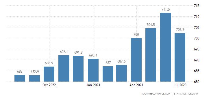 Iceland House Price Index