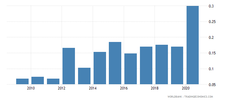 iceland ict goods exports percent of total goods exports wb data