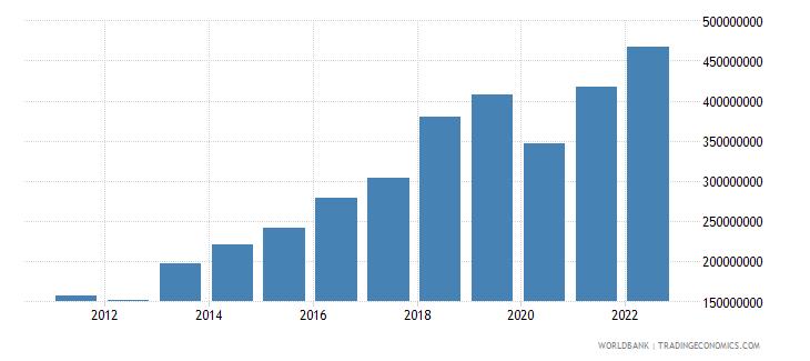 iceland ict service exports bop us dollar wb data