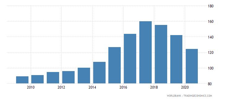 iceland import volume index 2000  100 wb data