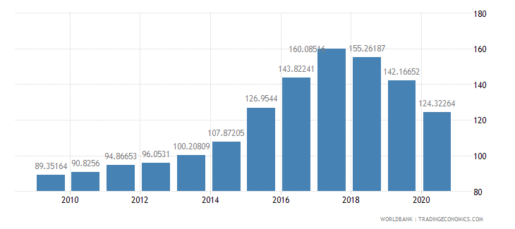 iceland import volume index 2000  100 wb data