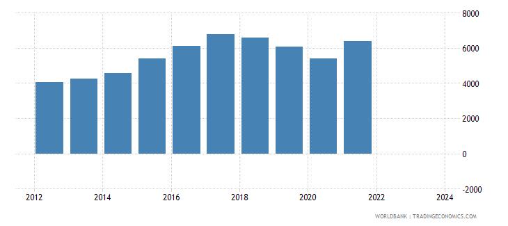 iceland imports merchandise customs constant us$ millions wb data