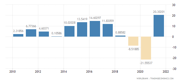 iceland imports of goods and services annual percent growth wb data