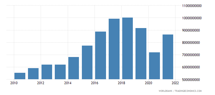 iceland imports of goods and services constant 2000 us dollar wb data