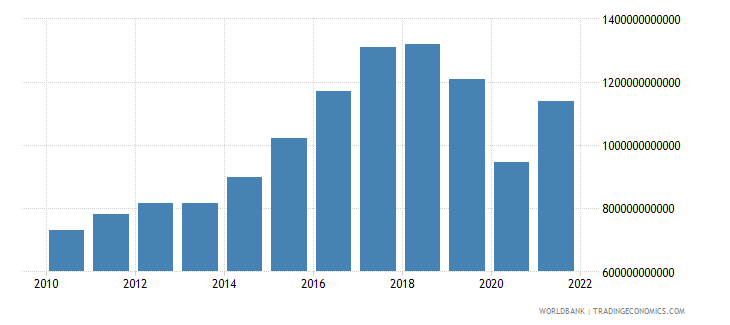 iceland imports of goods and services constant lcu wb data