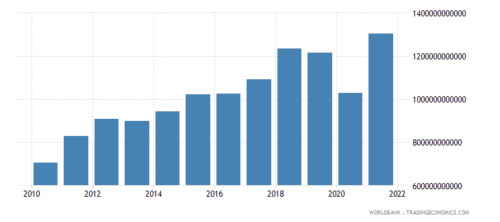 iceland imports of goods and services current lcu wb data